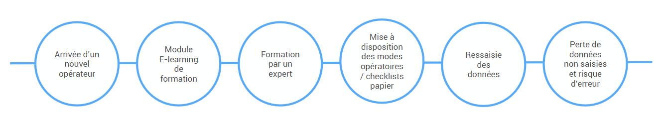 E-Learning pour les opérateurs